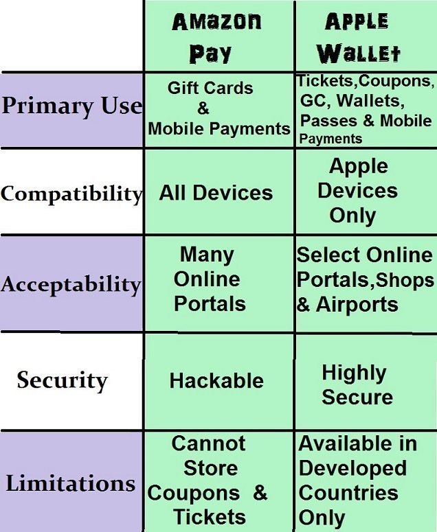 difference between amazon pay and apple wallet