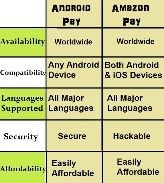 difference between android pay and amazon pay
