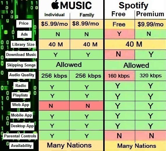 Apple Music vs Spotify, An Unbiased Review