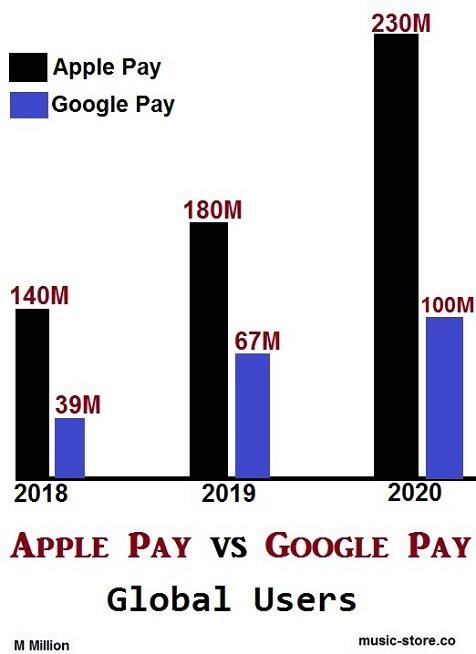 Global users of apple pay and google pay a comparison