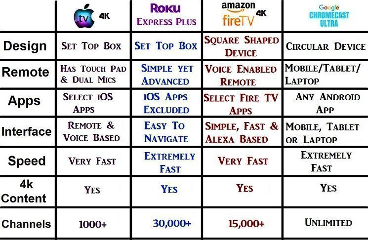 Difference between apple tv hd vs roku express plus vs amazon fire tv 4k vs google chromecast ultra