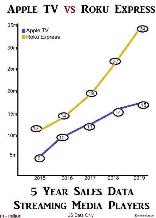 Streaming media device sales data apple tv vs roku express