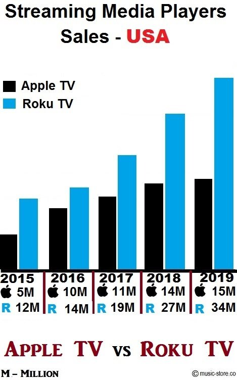 apple tv and roku tv streaming media players sales data for 5 years