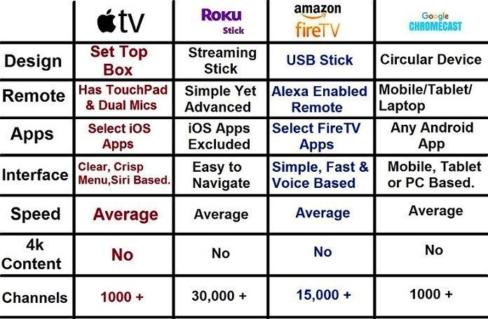 Difference between apple tv vs roku streaming stick vs amazon fire tv vs google chromecast