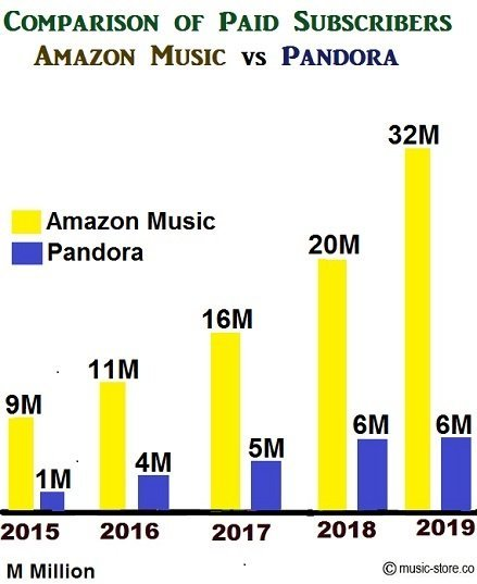 5 year comparison of paid music subscriptions in amazon music unlimited and pandora premium