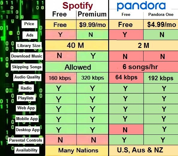 Difference between Spotify music Premium and Pandora One