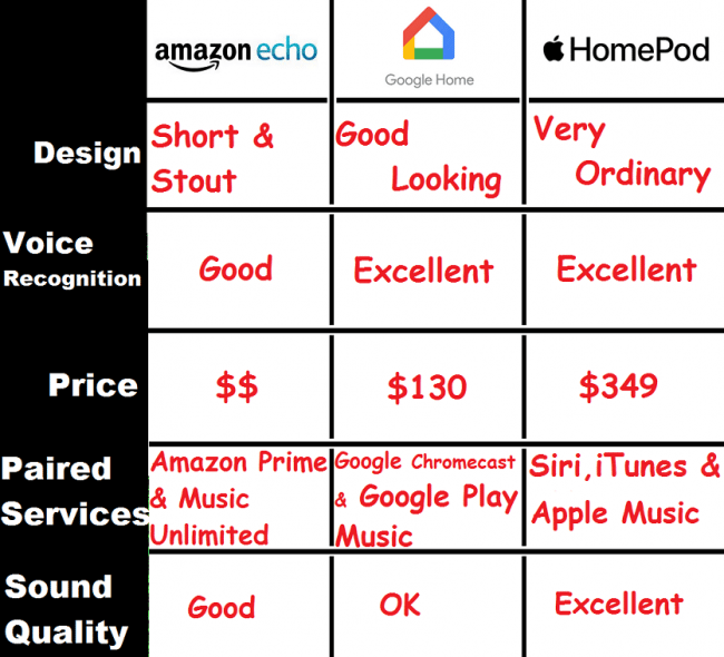 difference between amazon echo, google home and apple homepod