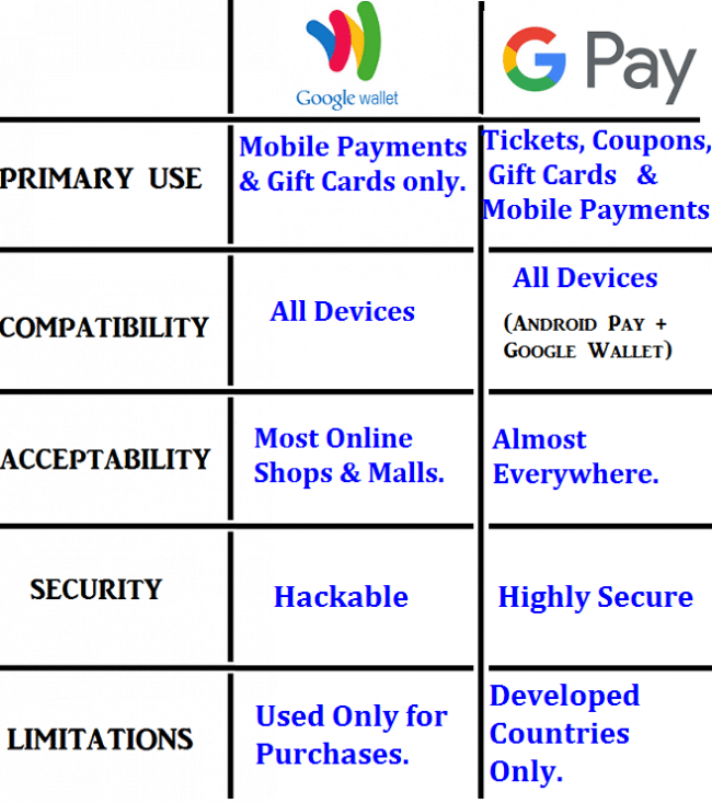 difference between google wallet and google pay