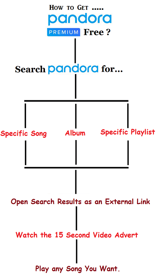 Tips for getting pandora premium subscription free