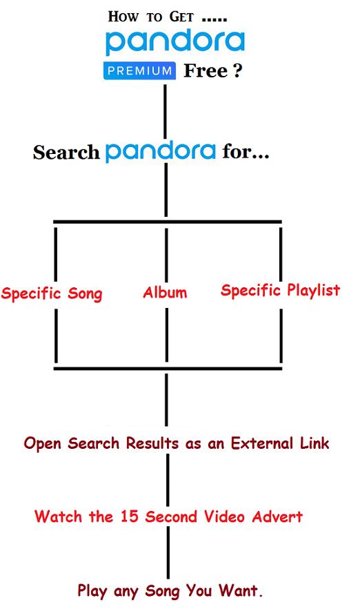 tips for getting pandora premium subscription free