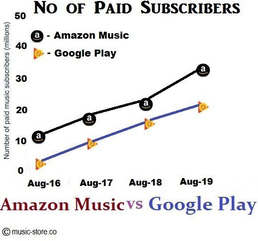 No of paid subscribers for amazon music unlimited and google play music