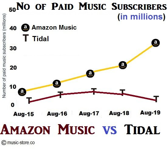 No of paid music subscribers for amazon music unlimited and tidal