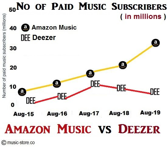 No of paid music subscribers for amazon music unlimited and deezer