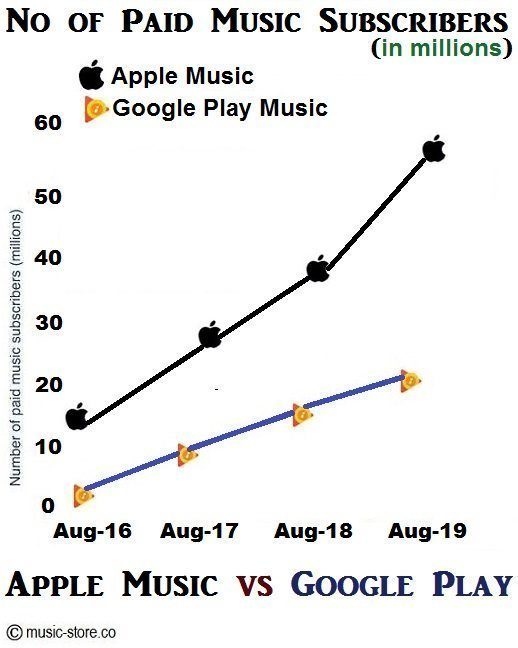 Total no of paid music subscriptions in apple music and google play