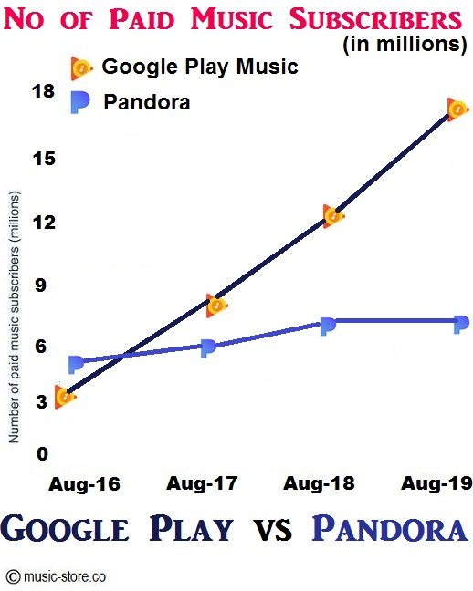 Total no of paid music subscriptions in google play music and pandora