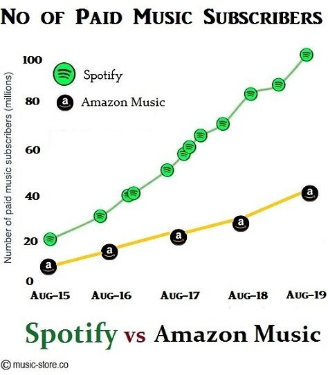 No of paid subscribers for spotify and amazon music unlimited