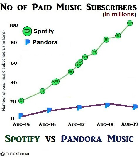 total no of paid music subscribers in spotify and pandora music