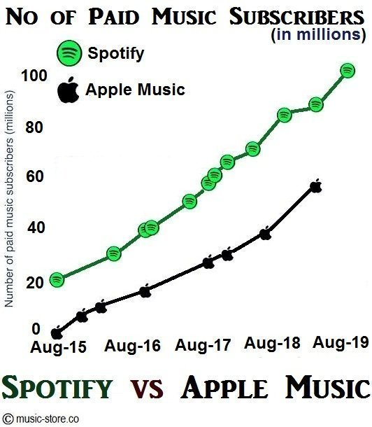 Total no of paid music subscribers in spotify and apple music