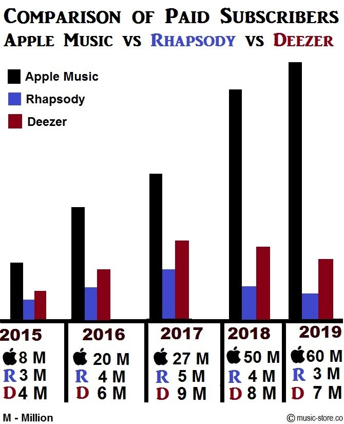 Total no of paid music subscribers in apple music, rhapsody and deezer