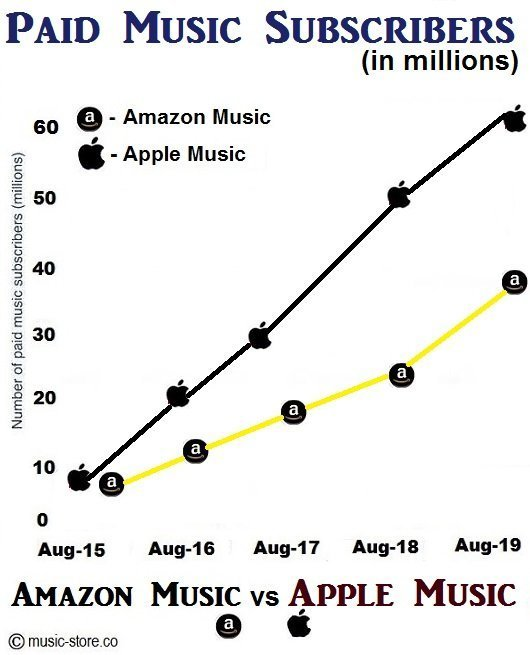 No of paid music subscribers for amazon music unlimited and apple music