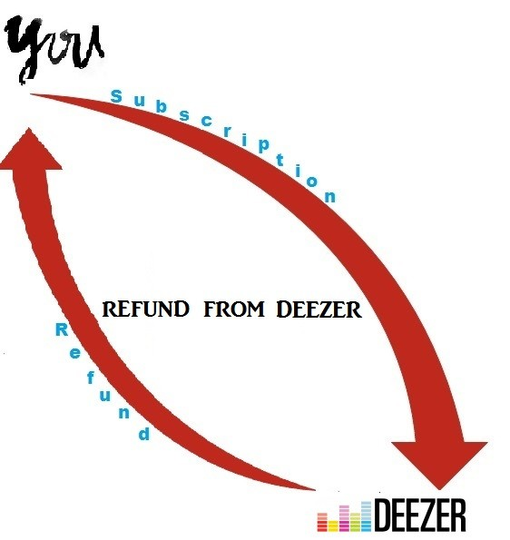 how to get a refund from DEEZER?