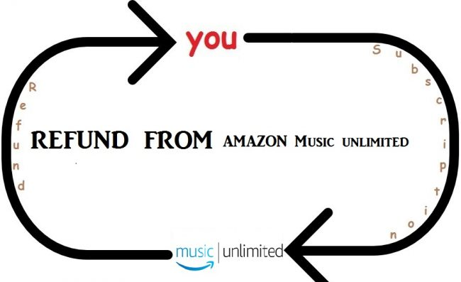 how to get a refund from amazon music unlimited