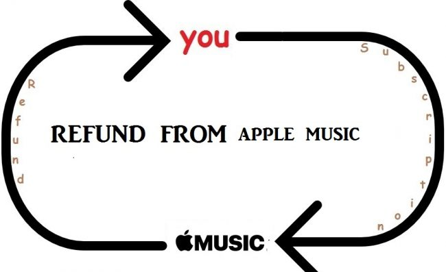 how do i get a refund from apple music store?