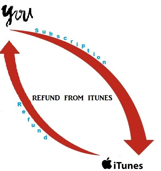 how to get a refund from itunes?