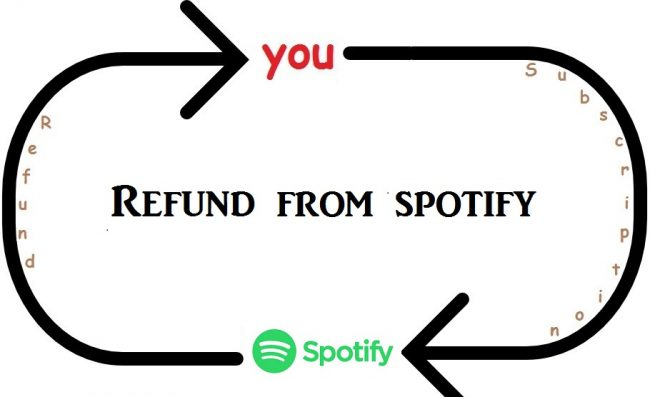 how to get a refund from spotify?