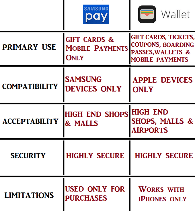 difference between samsung pay and apple wallet