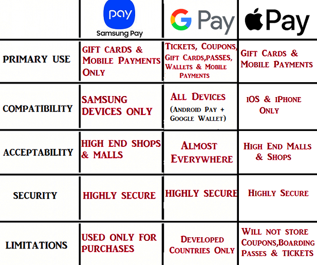Difference between samsung pay, google pay and apple pay
