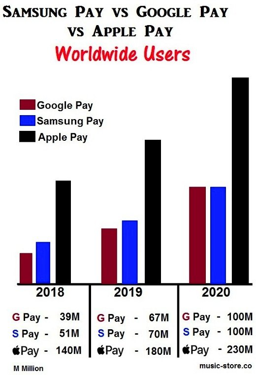 samsung pay or google pay or apple pay the difference
