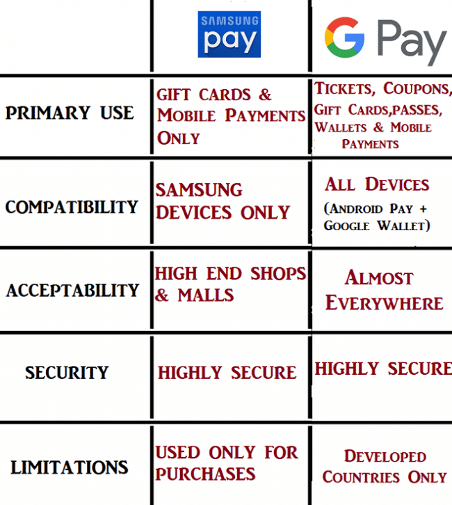 difference between samsung pay and google pay