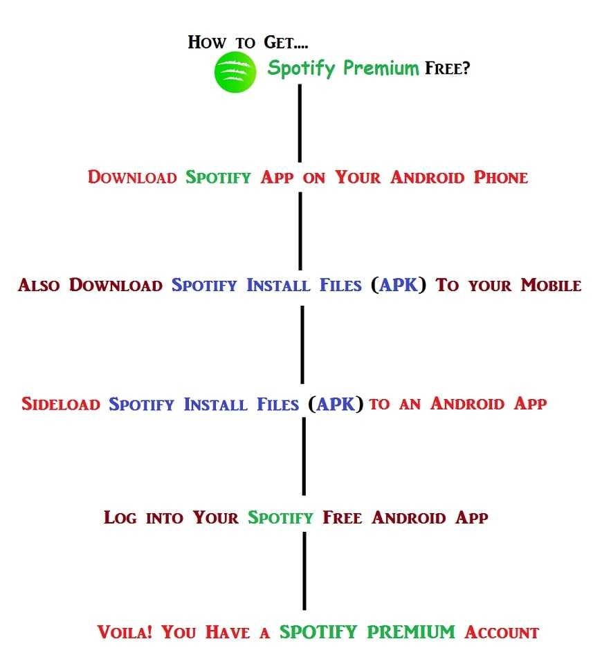 Spotify premium hack