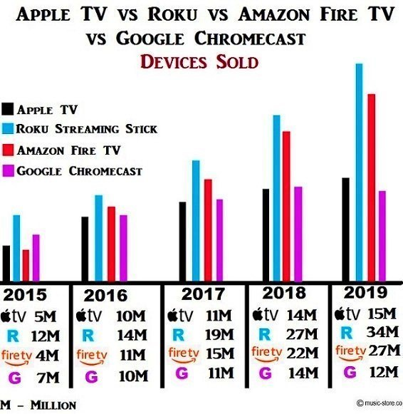 Apple tv 4k vs Roku streaming stick vs Amazon fire tv 4k vs Google chromecast ultra