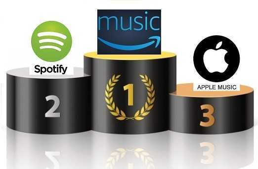 Top 3 online music streaming services are Amazon Music, Spotify and Apple music