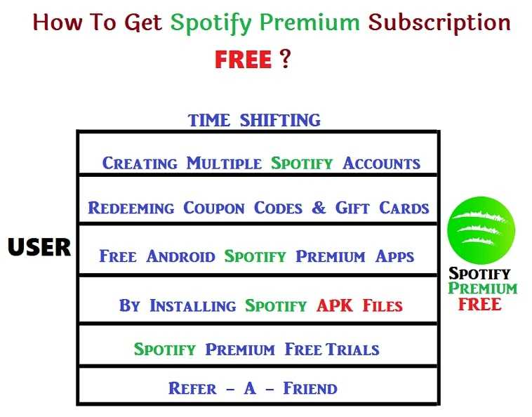 How To Get A Spotify Premium Account For Free?