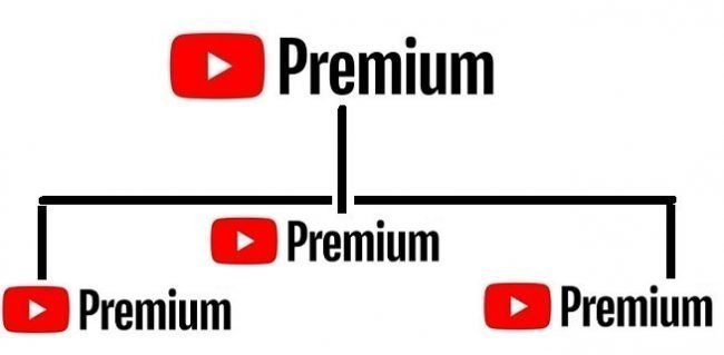 YouTube Premium allows six sub accounts